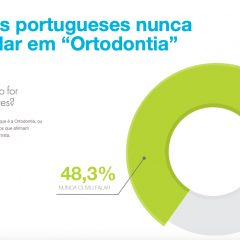 Imagem da notícia: 50% of Portuguese people don't know what orthodontics is